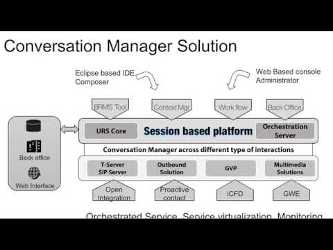 Introduction to Genesys Orchestration