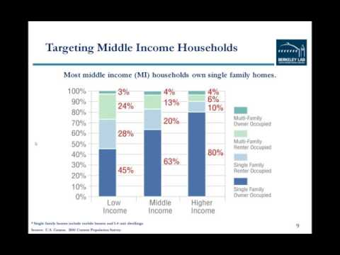 Delivering EE to Middle Income Single Family Households: Overview of Report Findings, Jan. 24, 2012
