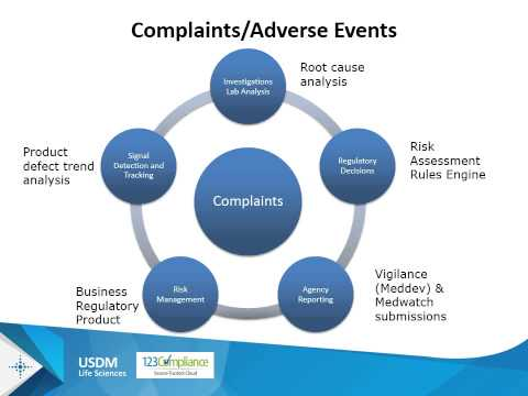 Compliance in the Cloud: Solutions for Meeting and Maintaining FDA Regulations