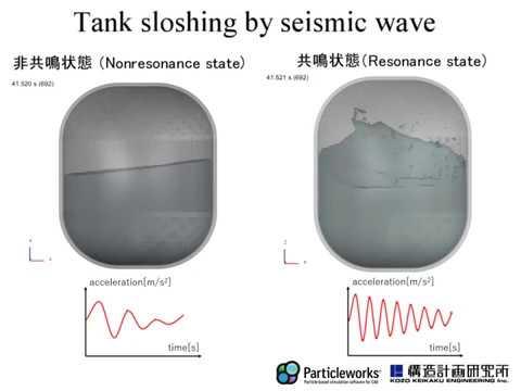 地震波によるタンクスロッシング Tank sloshing by seismic wave (Particleworks)