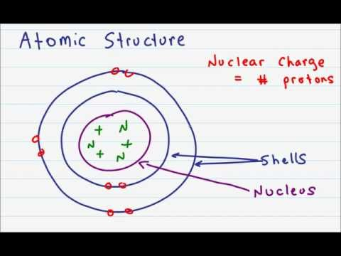 Atomic Structure and Subatomic Particles
