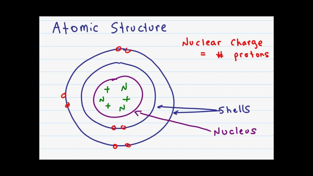 atomic structure and subatomic particles youtube labeled diagram of atomic structure [ 1280 x 720 Pixel ]