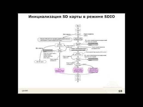 Лекция20: SDIO