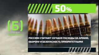 Сколько процентов россиян считают расходы на армию и оборону приоритетными?