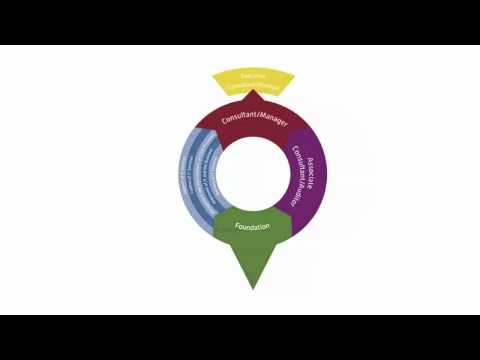 IT Service Management Certification Course | ITSM Online Training