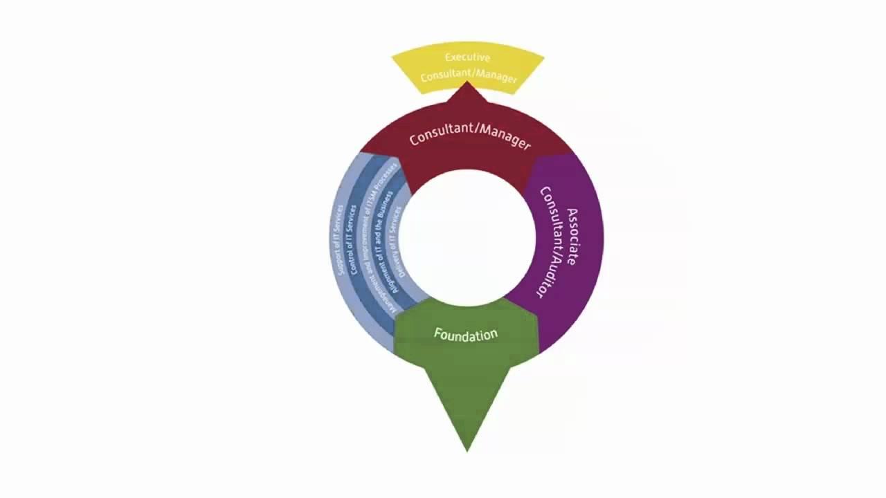 It Service Management Certification Course Itsm Online Training