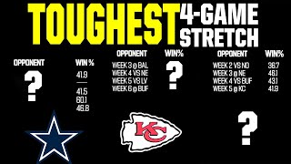 Every Team's Toughest 4-Game Stretch of the 2020 Season
