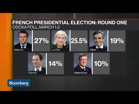 Macron Jumps to the Head of the Pack in Odaxa Poll