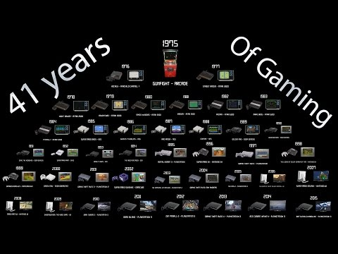 41 Years of Console Gaming History - Gaming Through The Ages