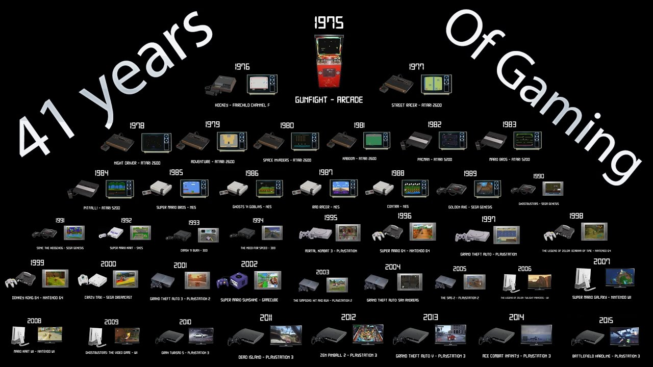 evolution of video game consoles