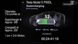 Supercharging 90 kWh with 95 kW limit