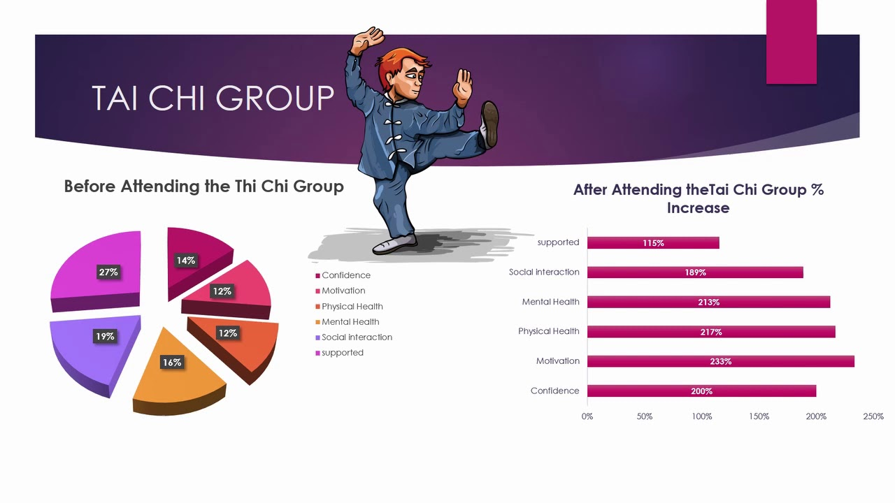 Groups Evaluation 2019