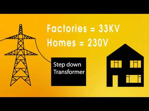 Physics - Energy - The National grid