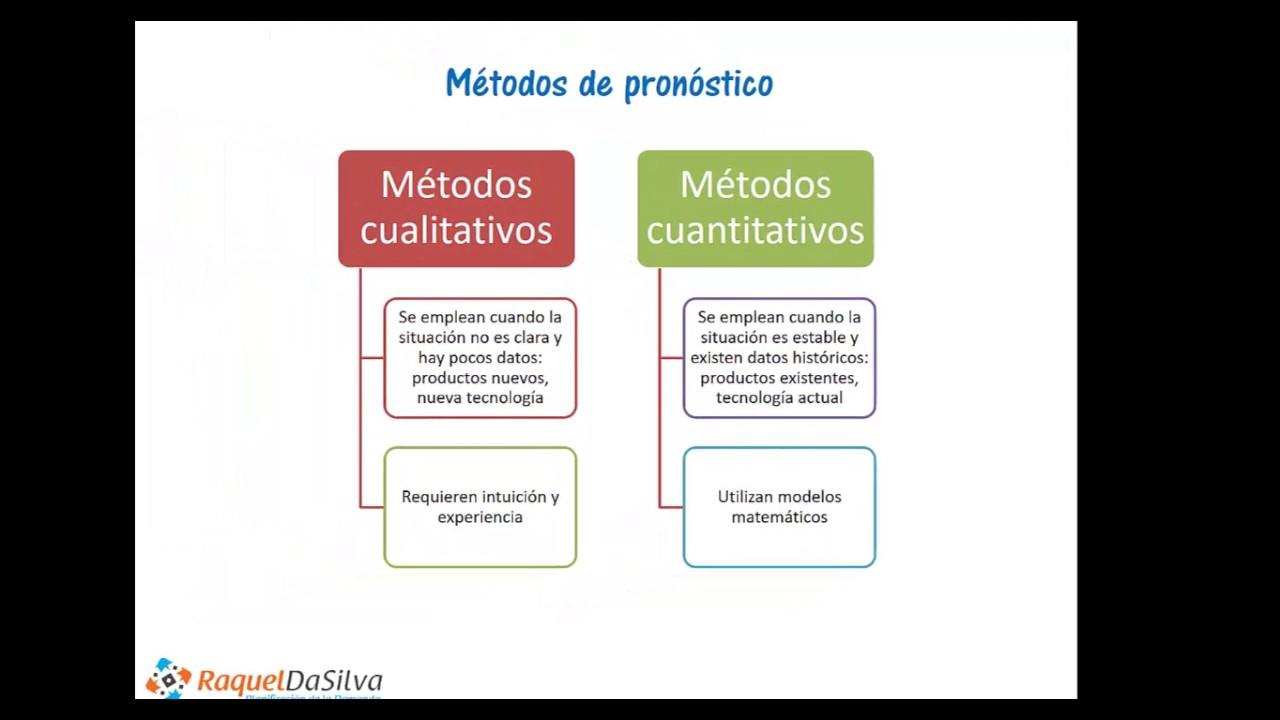 Métodos de pronóstico cualitativos y cuantitativos - YouTube