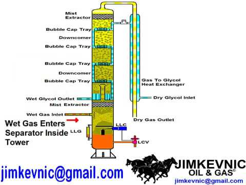 19 Glycol Tower