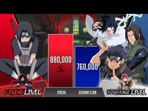Itachi vs Uchiha Clan POWER LEVELS 🔥 ( Naruto Power Levels )