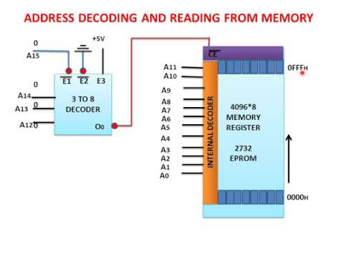 LEARN AND GROW !!  ADDRESS DECODING AND READING FROM MEMORY(MICROPROCESSOR LECTURE) !