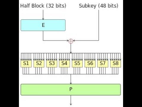 DES  Algorithm (Encryption)