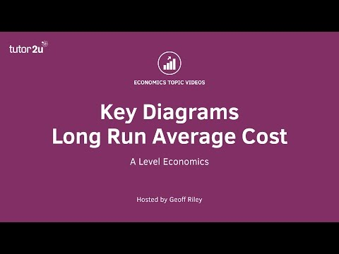How to Use the Long Term Moving Averages in Real Life from YouTube · Duration:  9 minutes 20 seconds