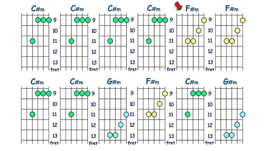 Guitar Chords C Minor Position 3 With Backing Track Youtube