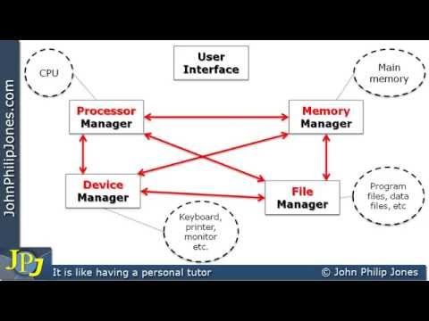 Operating System Managers