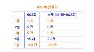 로또 903회 예상번호 ( 2020. 3.  21. 추…