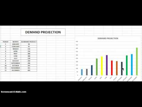 "My Screencast ""Demand Projection"""