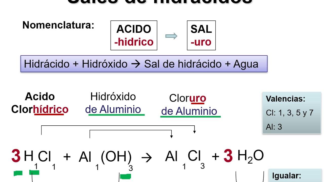 SALES I : Sales de hidrácidos (sales binarias) Parte 1 - YouTube