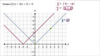 Сдвиг и растяжение графика функции абсолютной величины | Математика