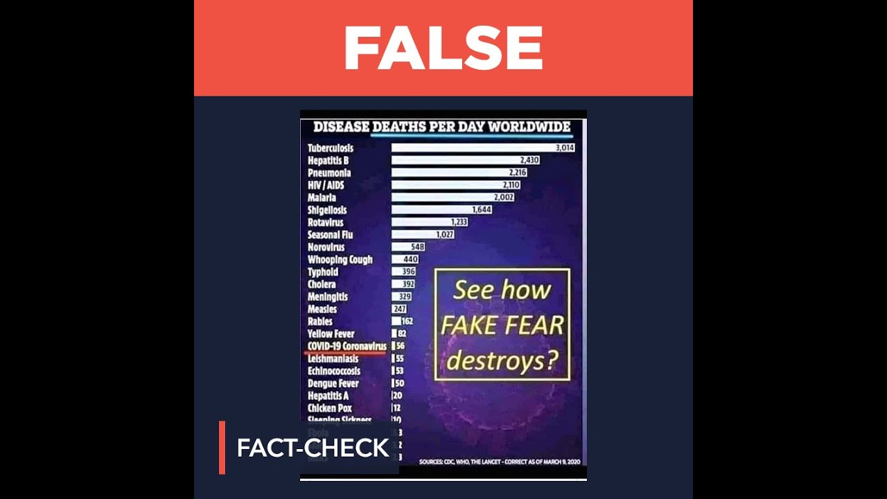 Download FALSE: COVID-19 daily death count lower than other diseases