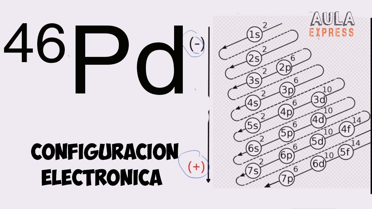 QUIMICA Configuración electrónica Z=46 Paladio Diagram de Moeller Irregularidad 5s0 4d10 AULAEXPRESS