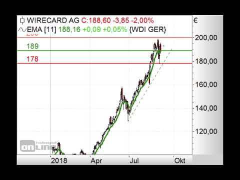 Wirecard weiter enorm stark! - Chart Flash 10.09.2018