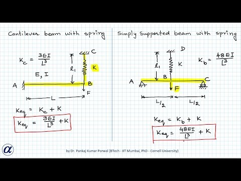 Equivalent Stiffness Of Beam And Spring Combination Complete