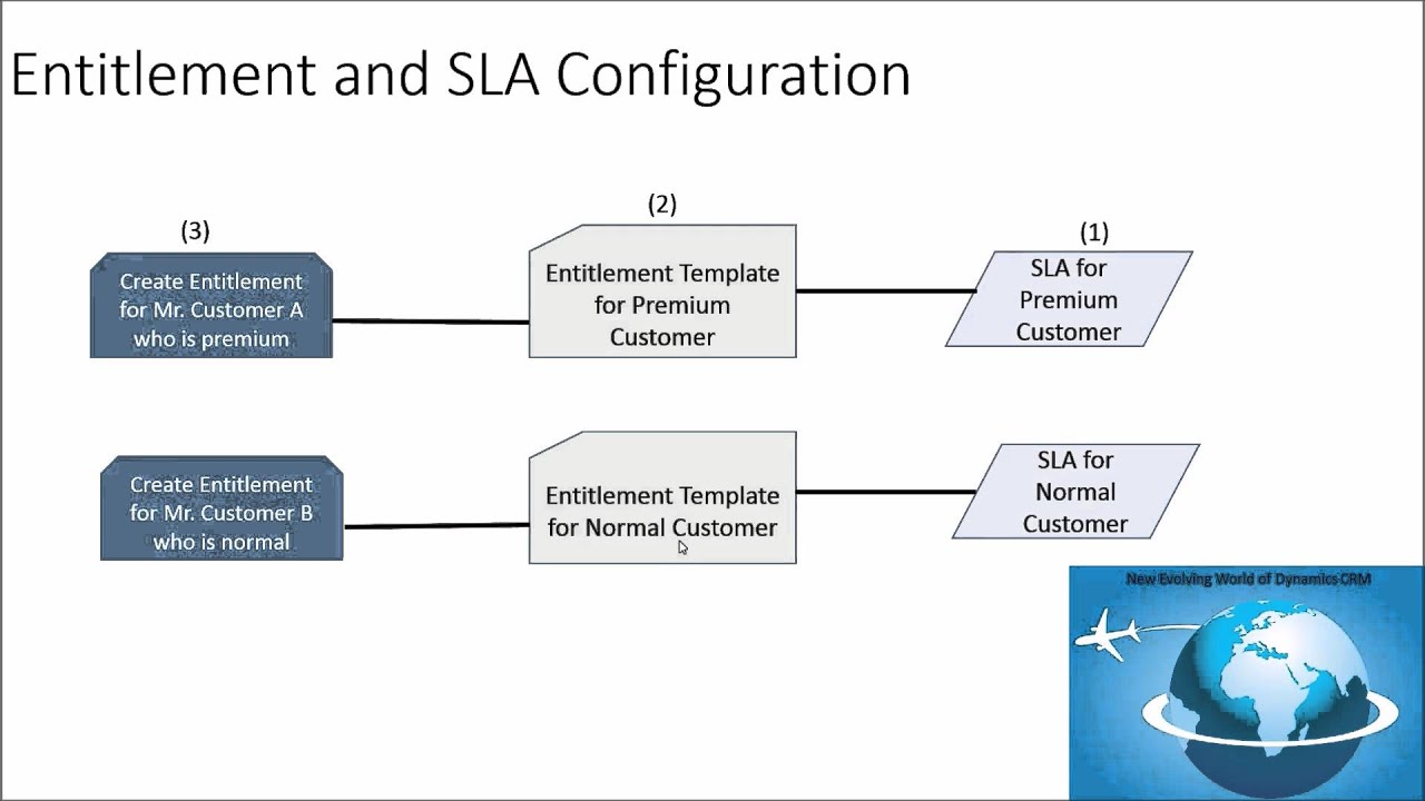 Using Service Level Agreement Sla With Entitlement In Dynamics Crm
