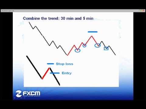 Archive Multiple Time Frame Trading - Bulls vs. Bears Method
