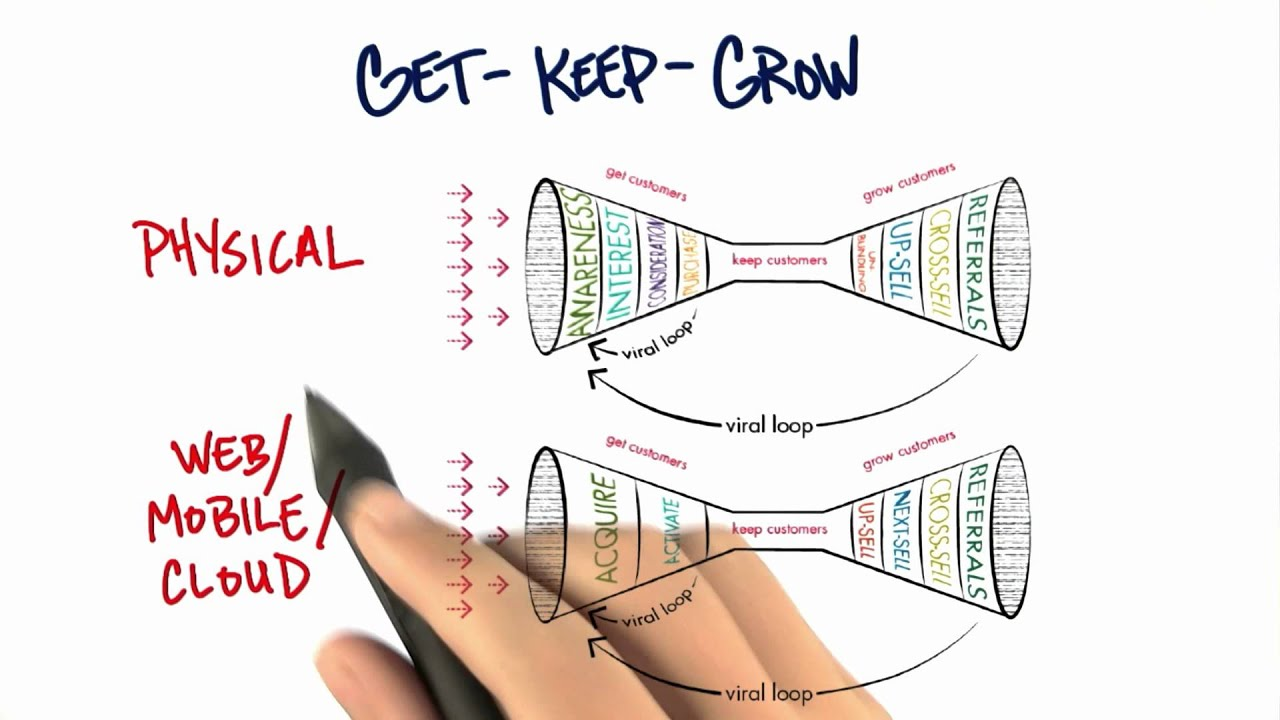 Get Keep Grow - How to Build a Startup