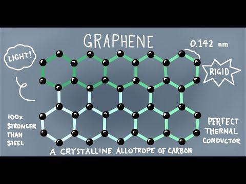 Graphene Explained