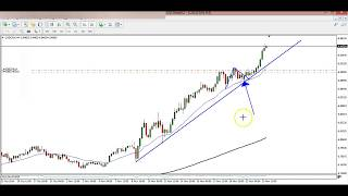 Forex Trading USDCNH Exotic Pair | The right way to trade Forex Market