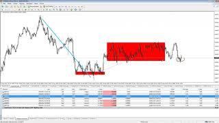 Live Trading i podsumowanie tygodnia na rynku Forex 25/05.2018 r.