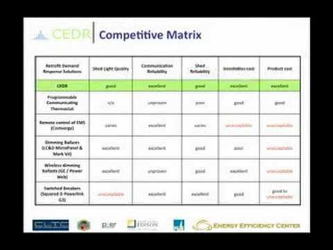 Big Bang - UC Davis Business Plan Competition 2008