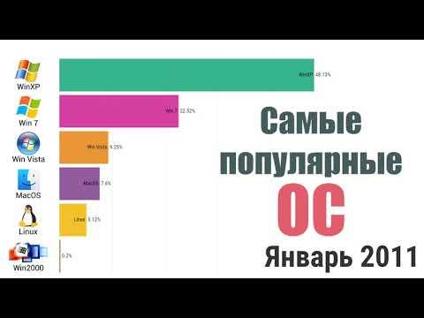 Самые популярные операционные системы (для ПК и ноутбуков) 2003 - 2019