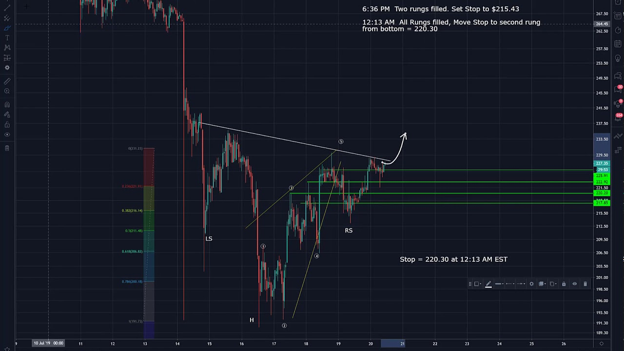 ethereum trade analysis