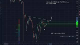 Ethereum (ETH) Trade Analysis