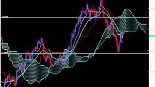Chris Capre: Ichimoku Trading: Strategies, Setups and What to Watch for (Dec 07, 2010)