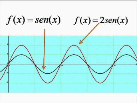 Funciones polinomiales de grado 4