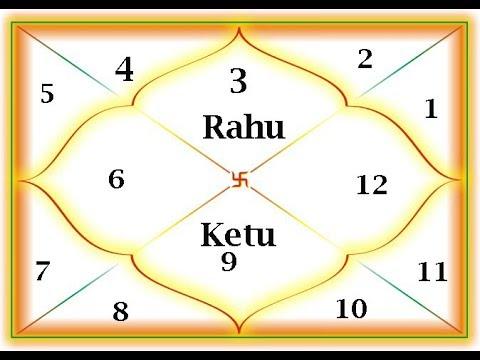 Rahu Transit 2019 For Gemini | Rahu Transit Cancer to Gemini 2019 | राहु  गोचर २०१९