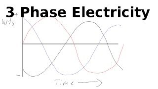 What Is 3 Phase?