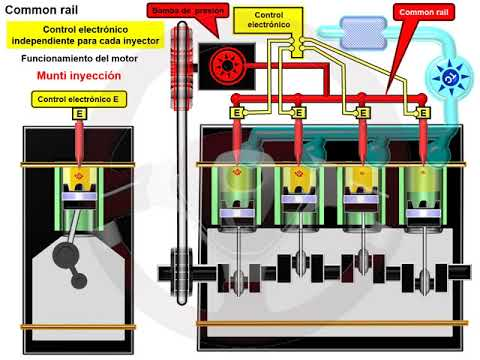 Common rail en el motor diésel (5/6)