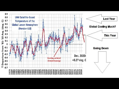 Biggest Drop In Global Temp In Years - Volcanos Worldwide Swelling - Record Snow Events - GSM MUCH?