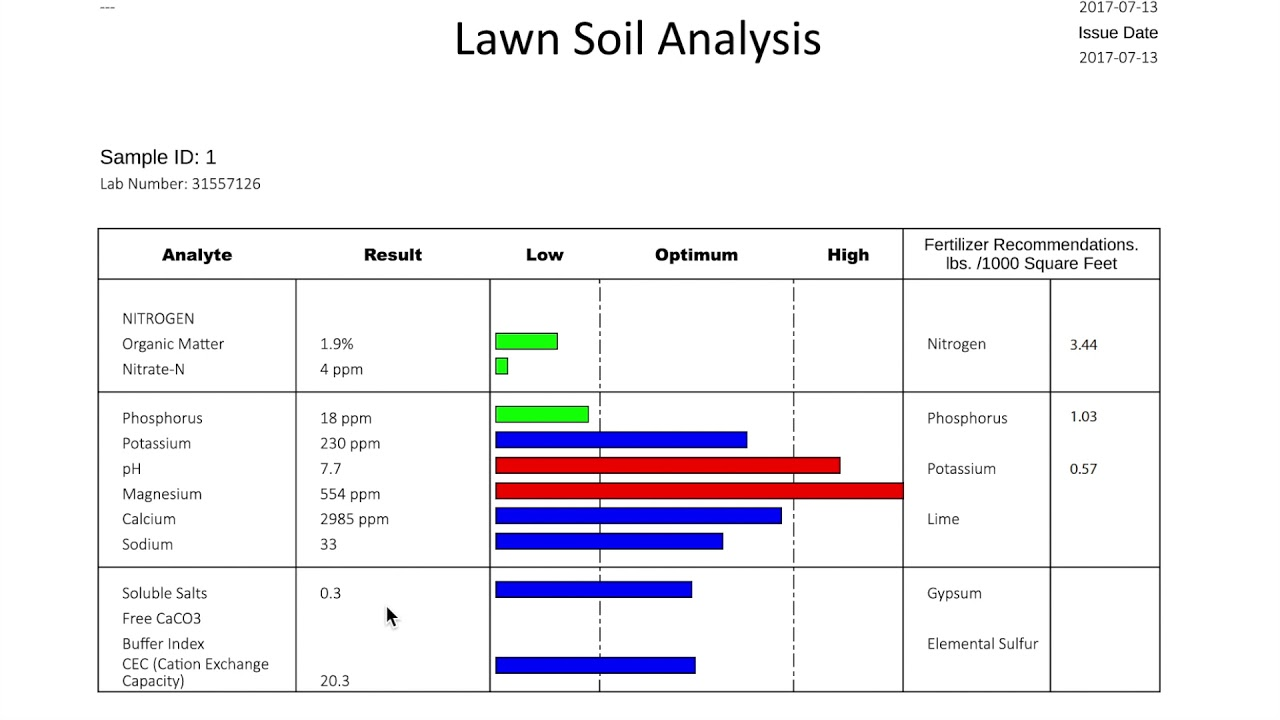 Image result for soil analysis report
